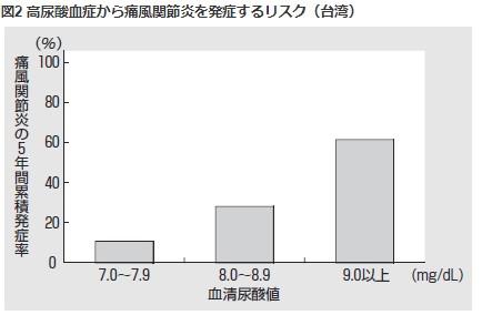 台湾調べの痛風発症率